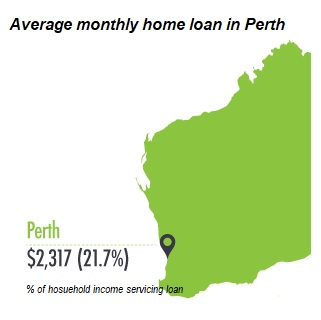 How to reduce home loan Perth